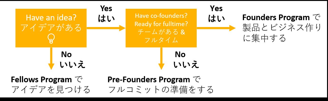 select programs