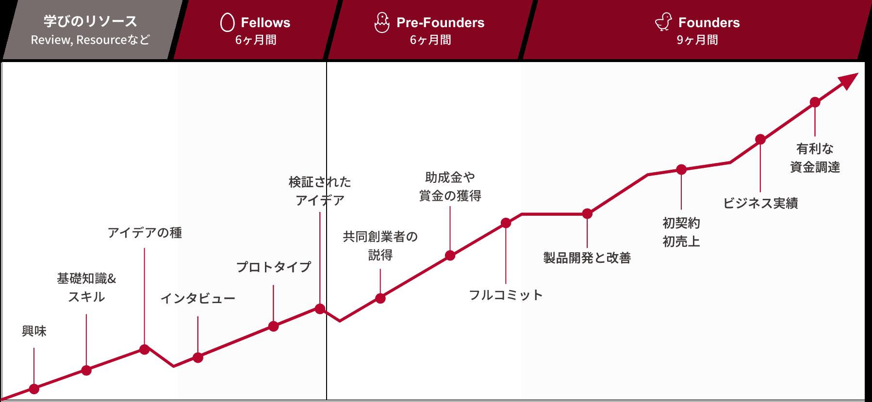 起業家の成長の過程